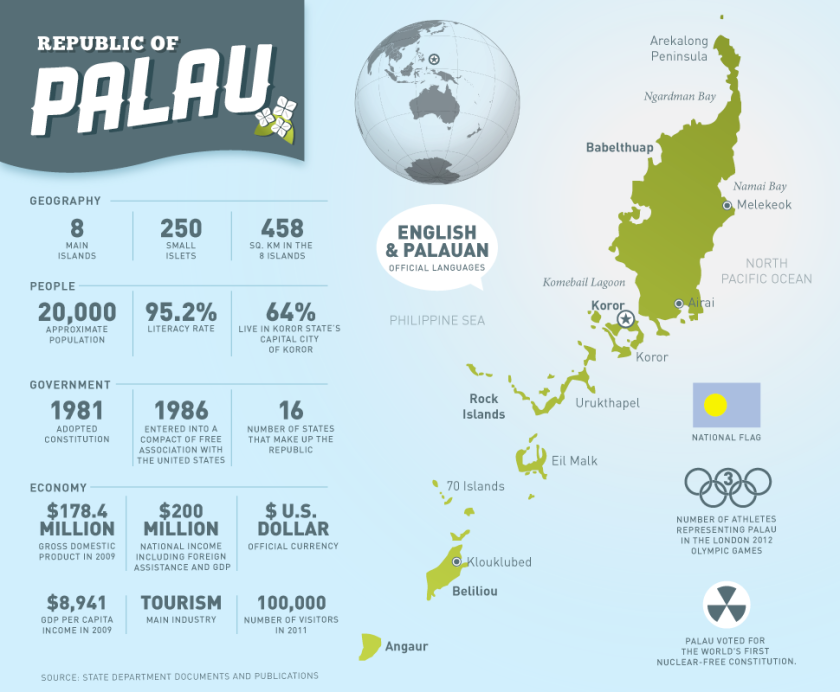 Palau-Infographic-v2